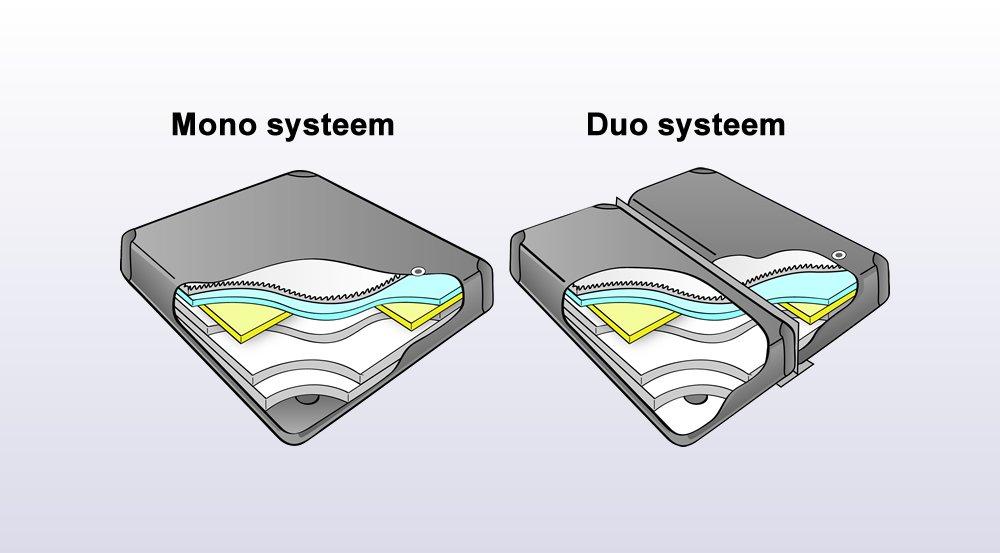 watermatras verschil tussen mono en duo